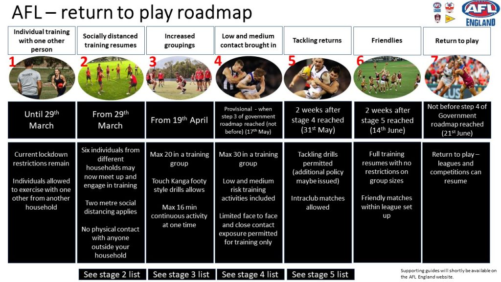 AFL England Return to Play Roadmap